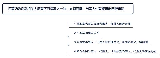 2020年初级会计职称《经济法基础》春节提分:审判制度