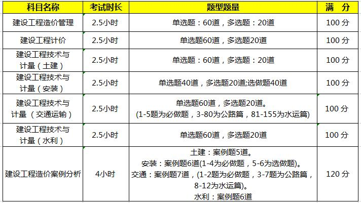 2020年贵州一级造价师考试科目