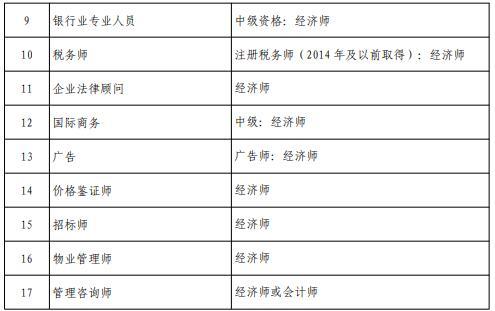 2020年北京高级经济师报名条件