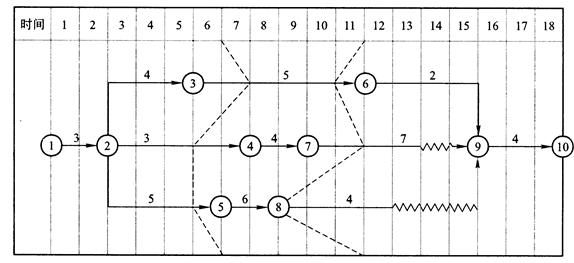 工程双代号时标网络图
