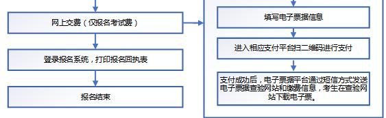 2020年海南考区中级会计职称网上报名系统操作流程