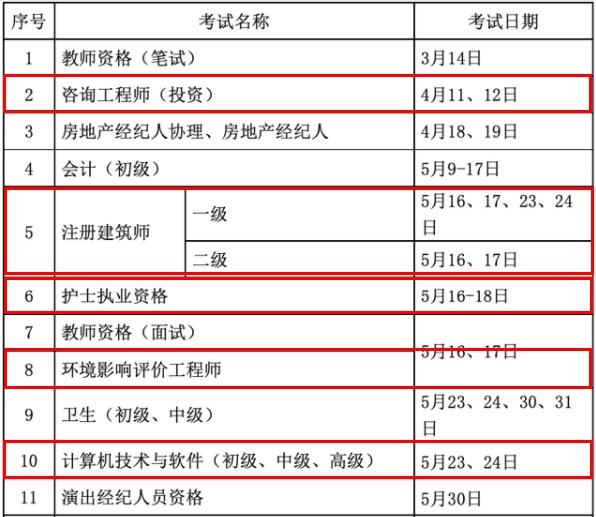 2020專業技術資格考(kao)試(shi)計劃