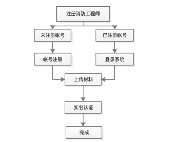 消防工程(cheng)師注冊(ce)流程(cheng)