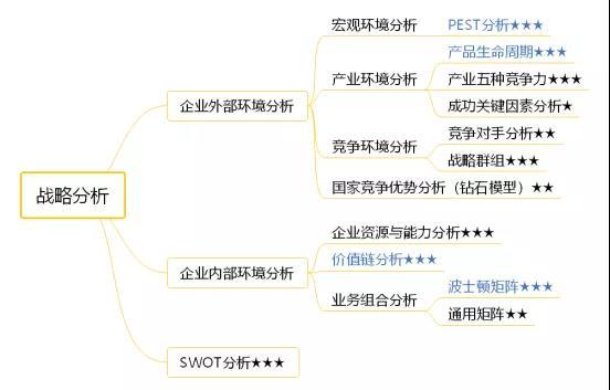 2020年注冊會計師(shi)《公司戰略與(yu)風險管理》考試(shi)技巧-戰略分析-PEST模型