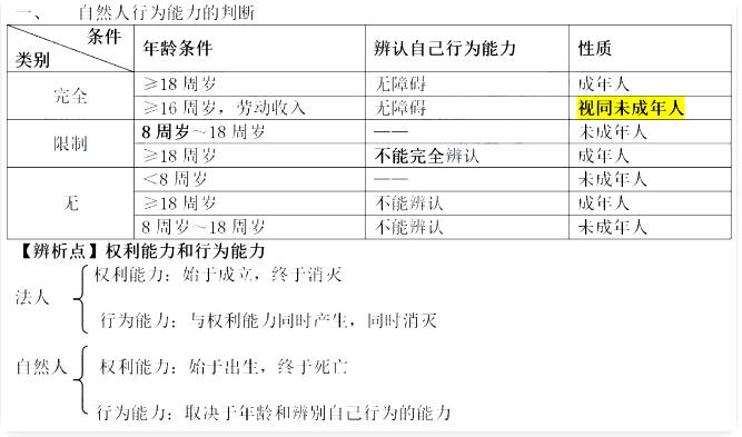 2020年初級會計職(zhi)稱(chen)《初級會計實務》高頻考點︰法的本質和(he)法律關系(xi)