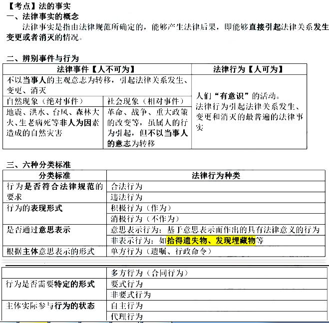 2020年初(chu)級會計職稱(chen)《初(chu)級會計實務》高頻考點︰法律事實