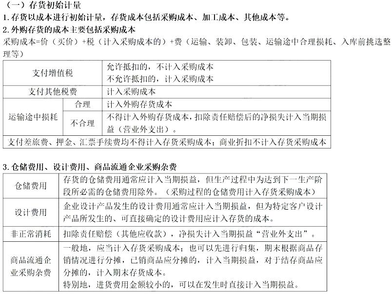 2020年初級會計職稱《初級會計實務》高(gao)頻(pin)考(kao)點︰存(cun)貨初始計量