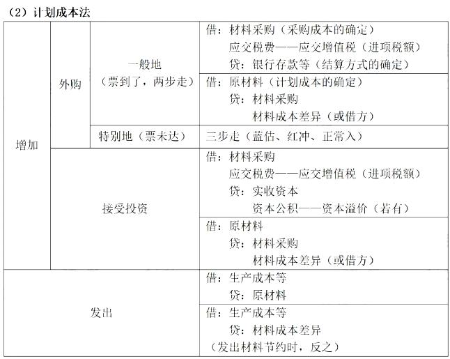 2020年初(chu)級會計職稱(chen)《初(chu)級會計實務》高頻考(kao)點︰存貨的賬務處理