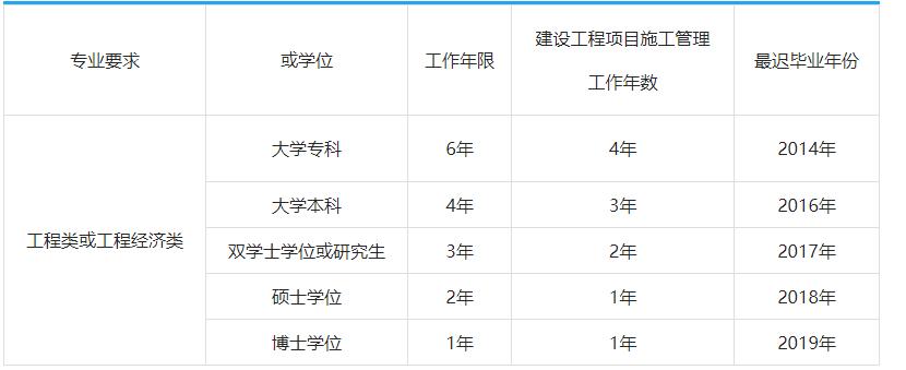 上(shang)海(hai)報(bao)考一級建造師考試如何計(ji)算工作年(nian)限?