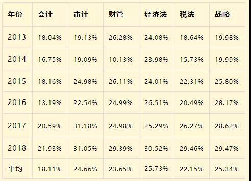 2020年(nian)考(kao)注冊會計師or考(kao)研xiao) 穩?未cong)?