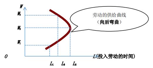 2020年中級經濟師《經濟基礎》每天3個(ge)高(gao)頻考(kao)點十二