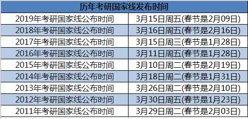 历年考研国家线公布时间