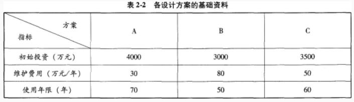2020一级造价工程师《案例分析》备考试题