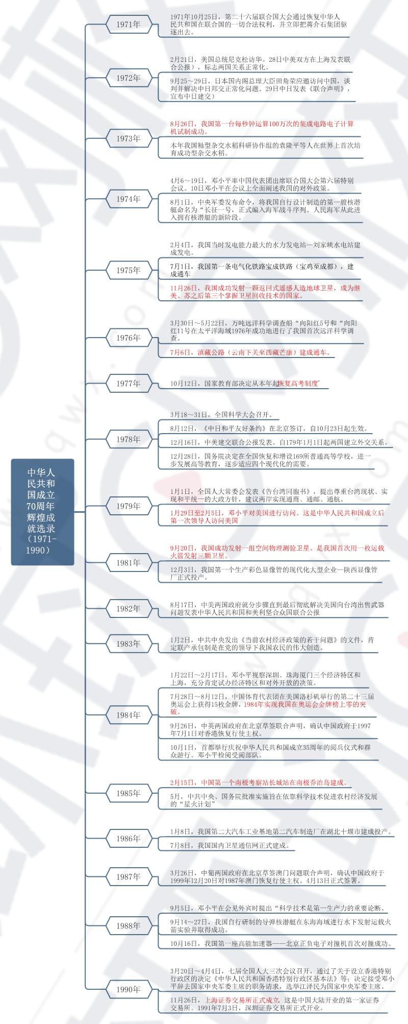 2020全国导游基础考试:70周年辉煌成就(1991年-2019年部分)思维导图
