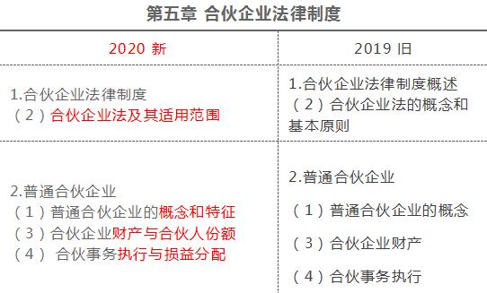 2020年注冊會計師《經濟法》新舊考試大綱變化對比解讀