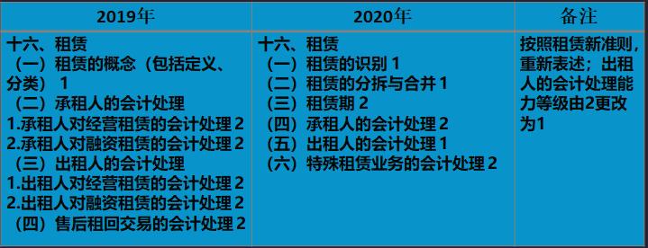 2020年注册会计师《会计》新旧考试大纲变化对比解读