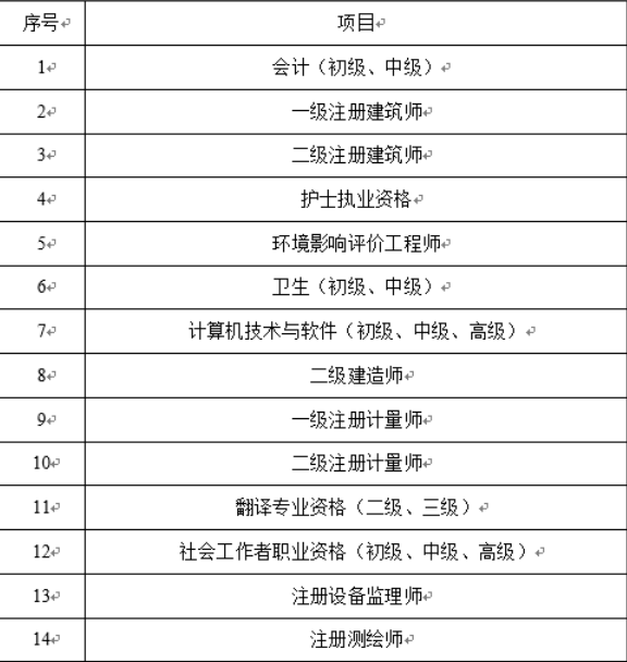 广东省开展卫生专业技术人员职业资格电子证书试点工作的项目1