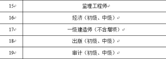 广东省开展卫生专业技术人员职业资格电子证书试点工作的项目2