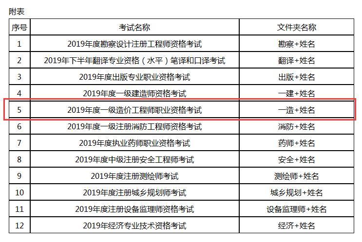 2019年度安徽马鞍山一级造价工程师考试成绩合格人员抽查