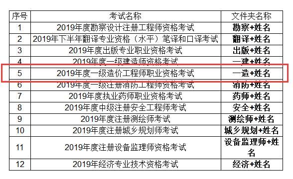 2019年度安徽安庆一级造价工程师考试成绩合格人员抽查
