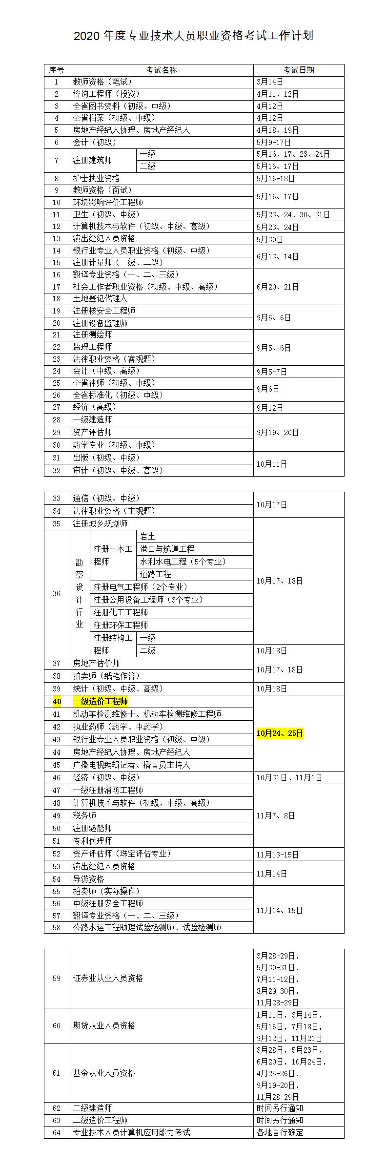 2020年安徽淮南一級造價工程師資格考試工作計劃