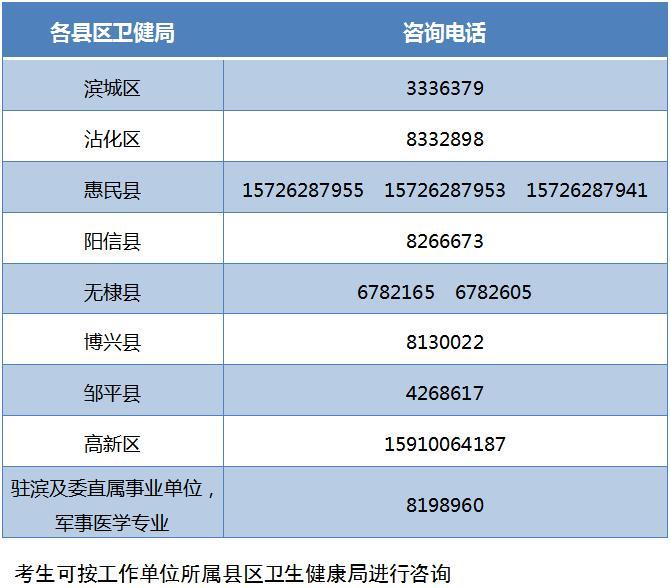 2020滨州医师资格考试报名资格确认联系电话