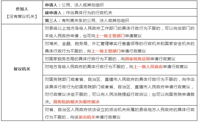 2020年初级会计考试《经济法基础》必考点:行政复议参加机关