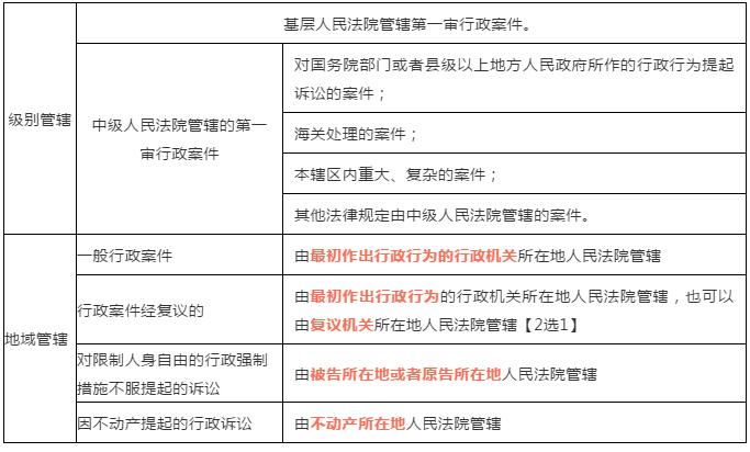 2020年初级会计考试《经济法基础》必考点:行政诉讼级别管辖及地域管辖