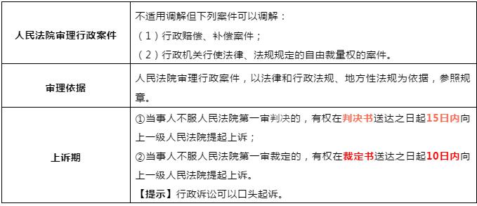 2020年初级会计考试《经济法基础》必考点:行政诉讼的审查和判决时间
