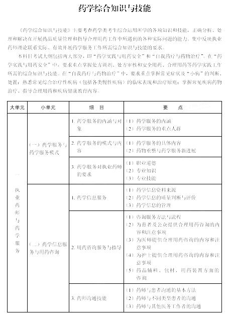 药学综合知识与技能大纲1