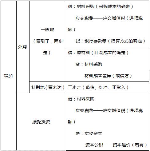 2020年初级会计考试《初级会计实务》考点强化:计划成本法科目及账务处理