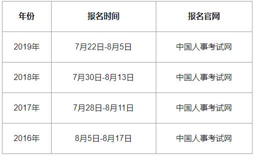 河南中级经济师报名时间2020年参考