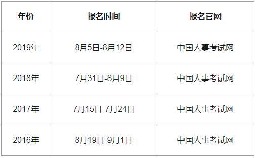2020年云南中級經濟師報名時間預計