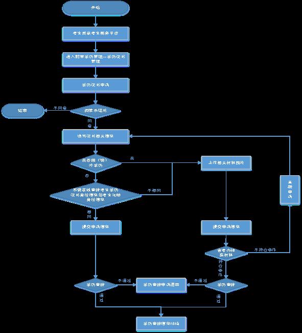 2020年湖北自考前置學歷查驗流程圖及說明