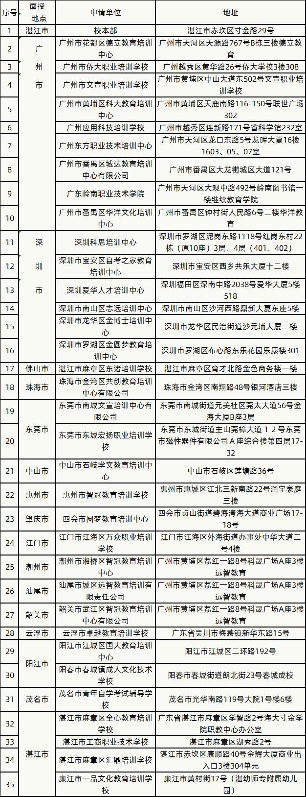2020年(2021级)岭南师范学院成人高考招生简章