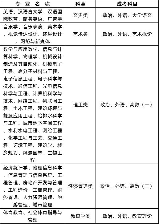2020年湖南城市學院成人高考招生簡章