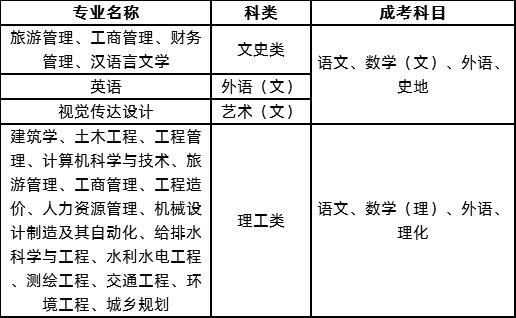 2020年湖南城市学院成人高考招生