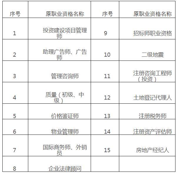 2020山东滨州补发(更换)专业技术人员(造价工程师)职业资格证书流程