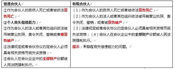 2020年中级会计职称《中级经济法》高频考点21:退伙与解散