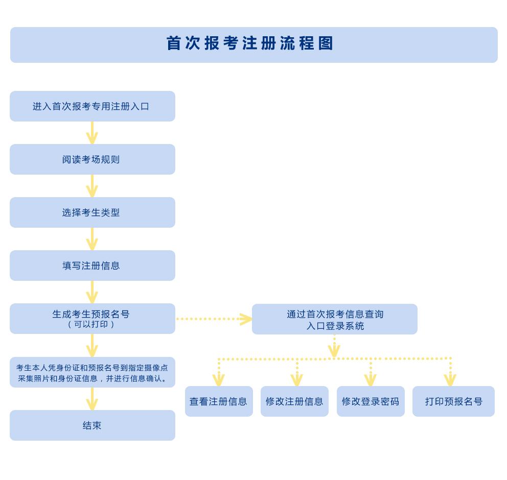 2020年陕西自学考试首次报名入口