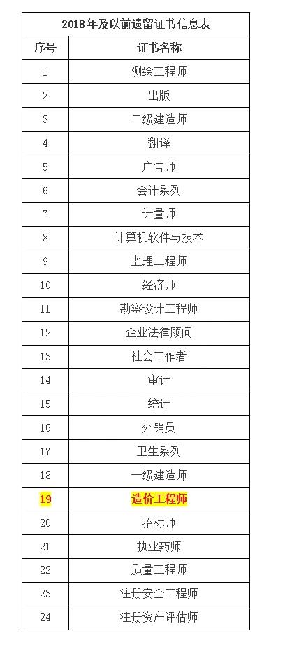 河南省关于领取2018年度及以前遗留造价工程师证书的通知