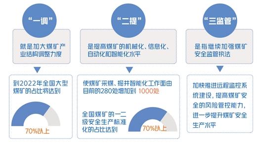 全国安全生产专项整治三年行动计划