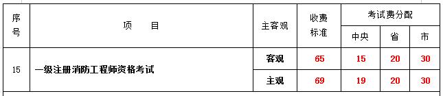 2020年辽宁一级注册消防师收费标准