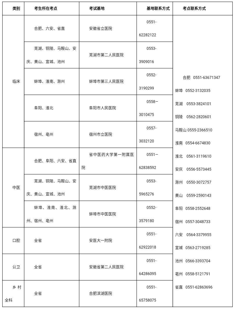 2020年芜湖临床执业医师实践技能考试疫情防控准备通知2