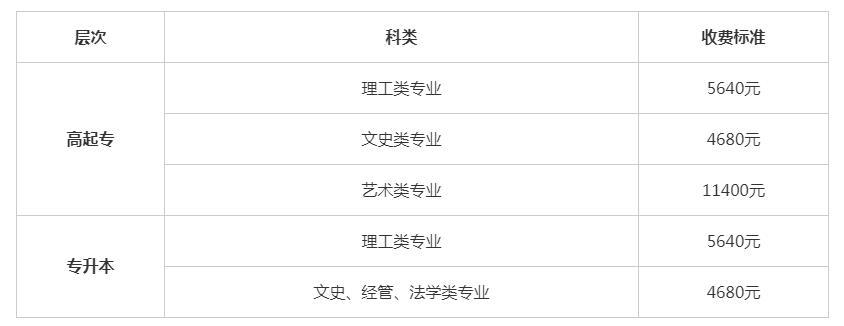 2020年廣西桂林理工大學成人高考招生章程