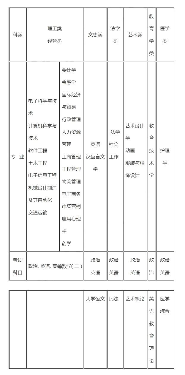 2020年深圳大學成人高考招生章程