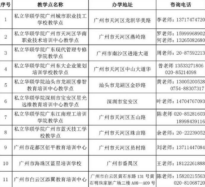 2020年廣州私立華聯學院成人高考招生簡章