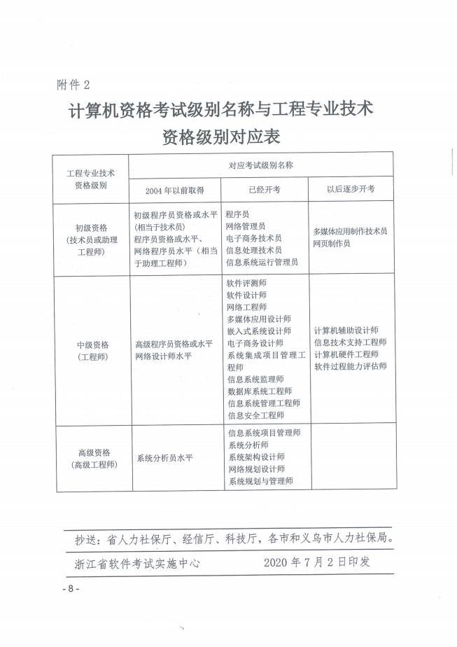 2020年浙江軟考高級職稱報名工作通知8