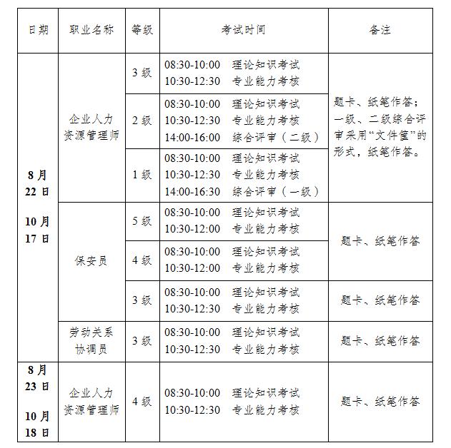 江苏四级人力资源管理师报名安排