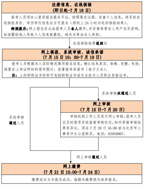 2020年北京高级经济师报名入口已开通